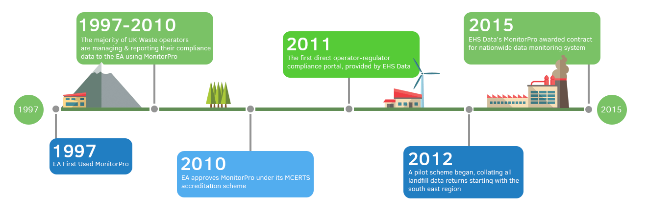 Environment_Agency_Timeline